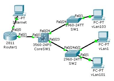 OSPFLearnVLAN